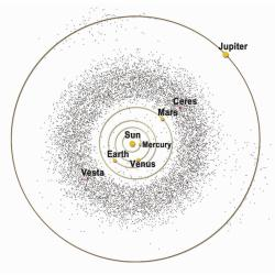 Do you know where the Solar System asteroids are? Check out Planeta
